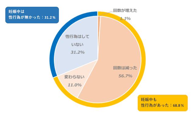 7割近い夫婦が妊娠中にも性行為を体験する