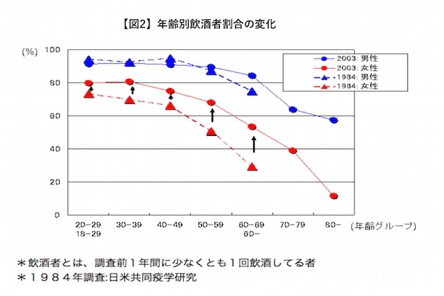 図2 一般人の飲酒状況