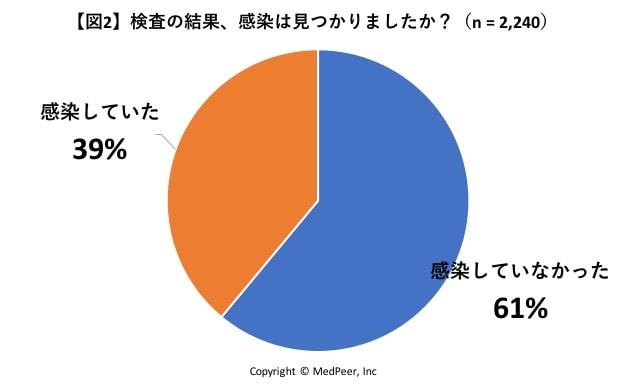 図2 検査の結果、感染していましたか?