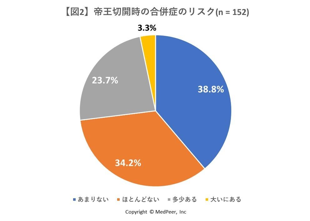 【図2】帝王切開の合併症リスク