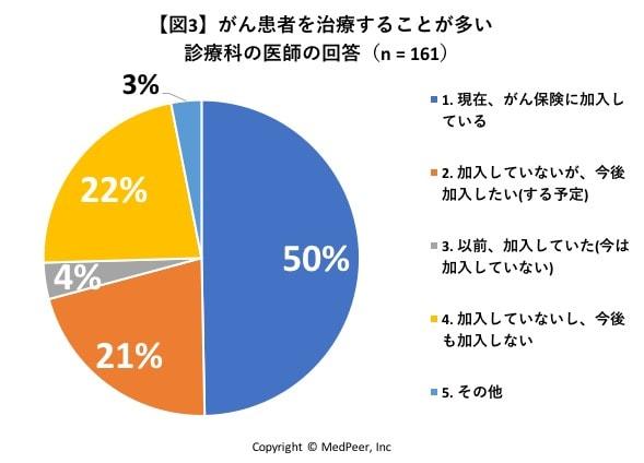 図3 がん患者を治療することの多い診療科の回答