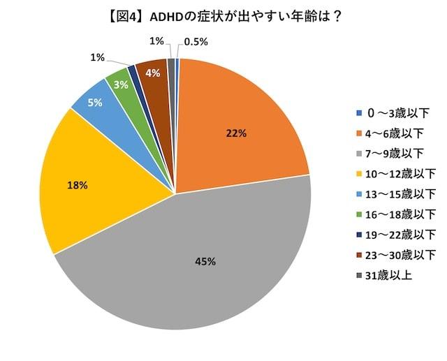 図4_ADHDの症状が出やすい年齢は?