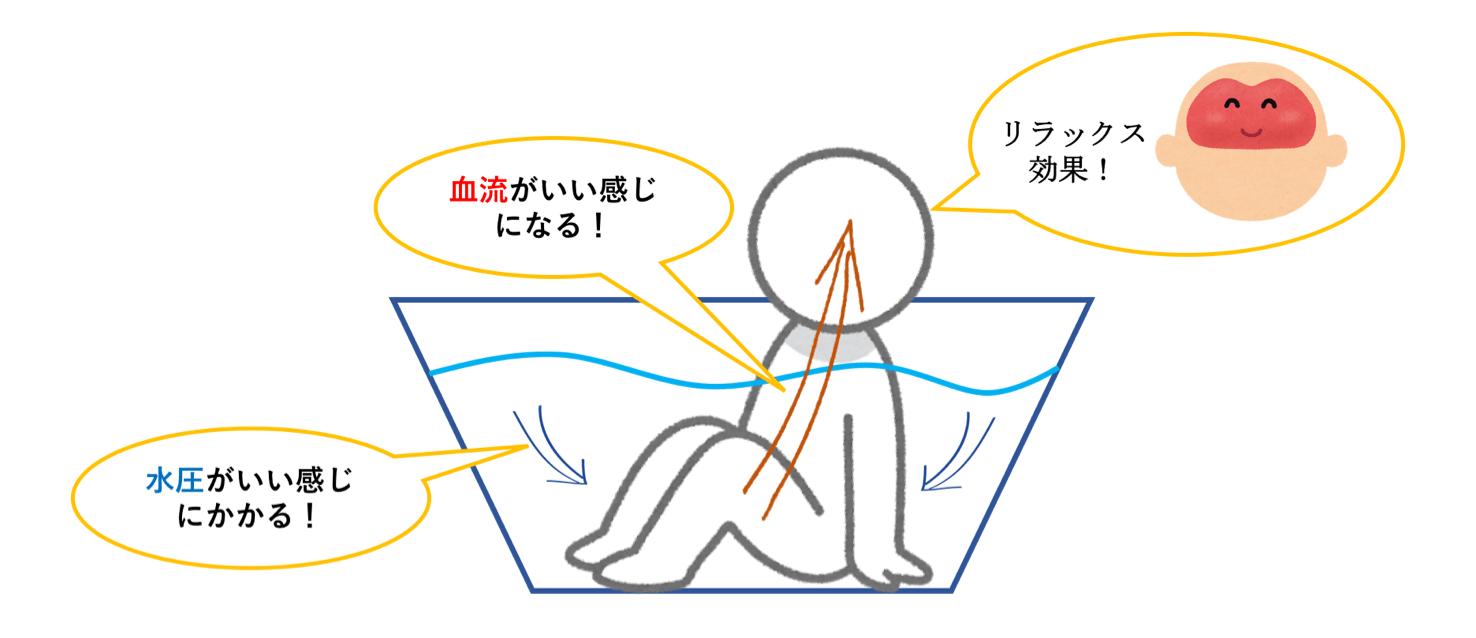 お風呂にはいることで低気圧による頭痛を改善できる