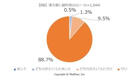 図6 漢方の副作用
